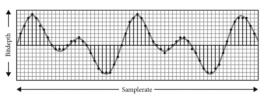 samplerate to audio bitdepth visualised as graph