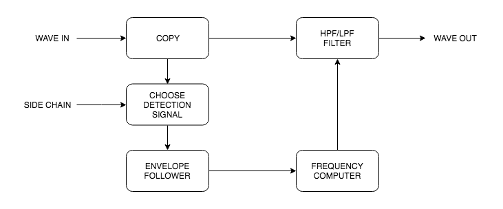 Envelope following filters diagram