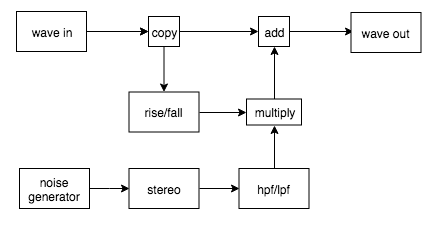 Noise generating plugins diagram